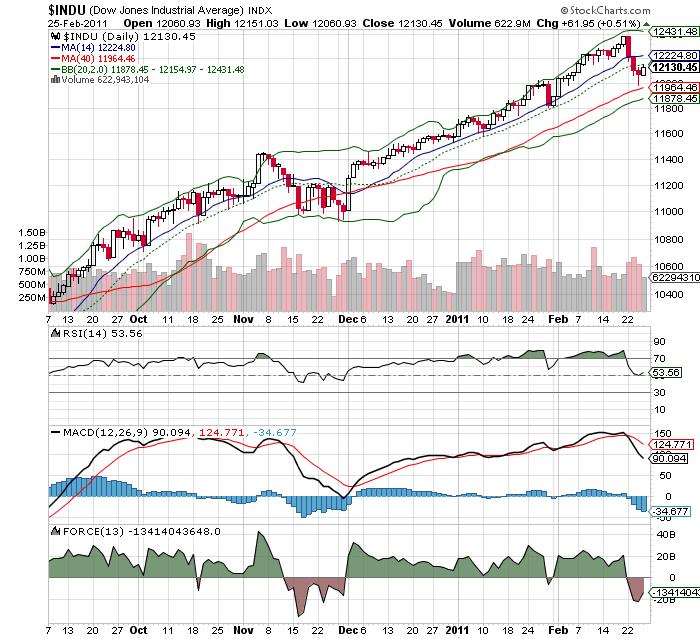 20110226  Dow Jones Index