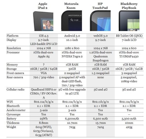 20110303  tablet comparisons