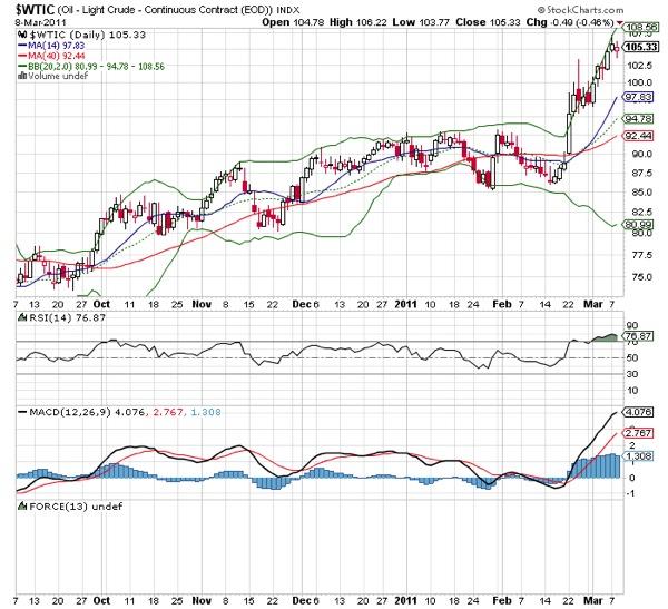 20110309  Crude Oil