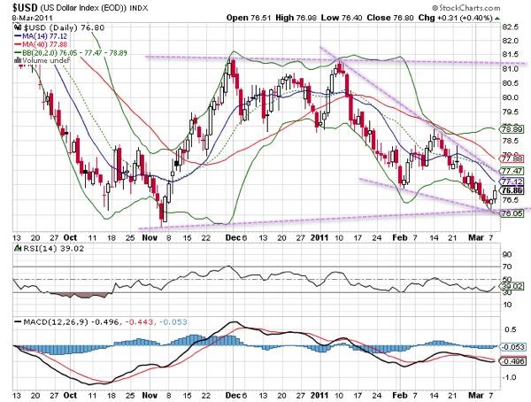 20110309  USD Index