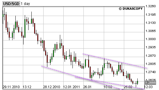 20110309  USD SGD rates