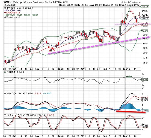 20110320 - Crude Oil Continuous