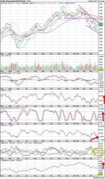 20110324 - STI Stock Market