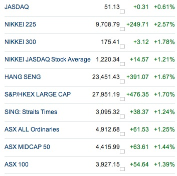 20110330 - Asian Indices Prices