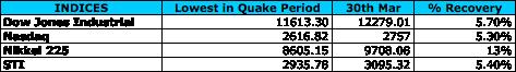 20110330 - Indices Performance Comparison