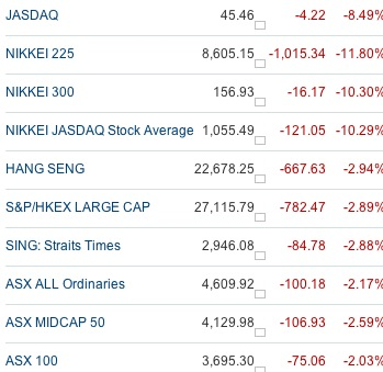 Asian Markets Indices Prices 15th Mar 2011