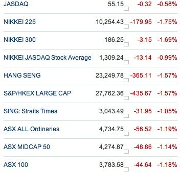 Asian Markets post Japan Earthquake 2011