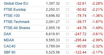 Europe Stock Market Indices 15th May 2011