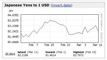 Japan Yen/USD