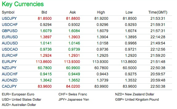 Key Currencies Movement post Japan Earthquake 2011