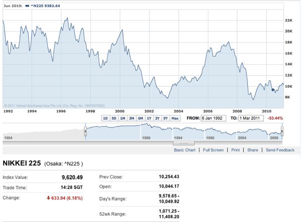 Nikkei 225 Index 2011