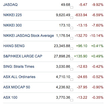 Stock Market Indices for Asian Markets 14th Mar 2011