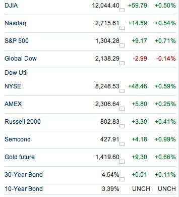 US Markets post Japan Earthquake 2011
