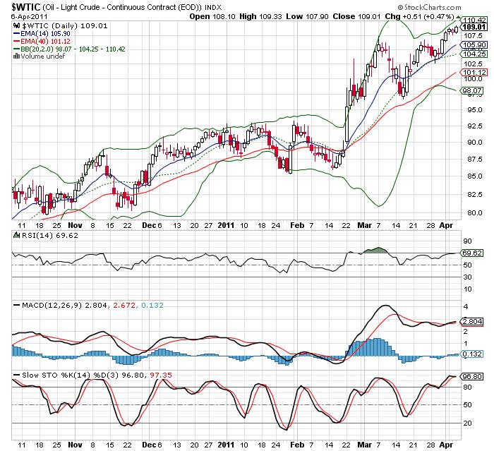 20110407 - Crude Oil Prices