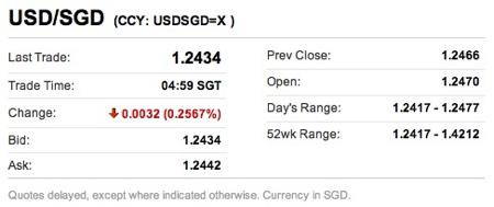 20110416 - USD/SGD Stats