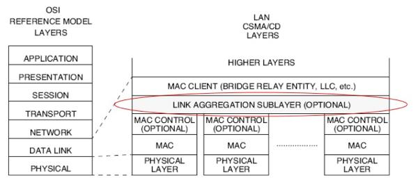 20110422 - Link Aggregation 802.3ad OSI