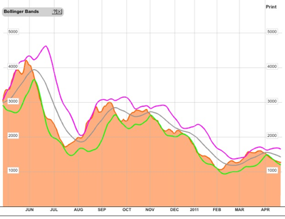 20110425 - Baltic Dry Index