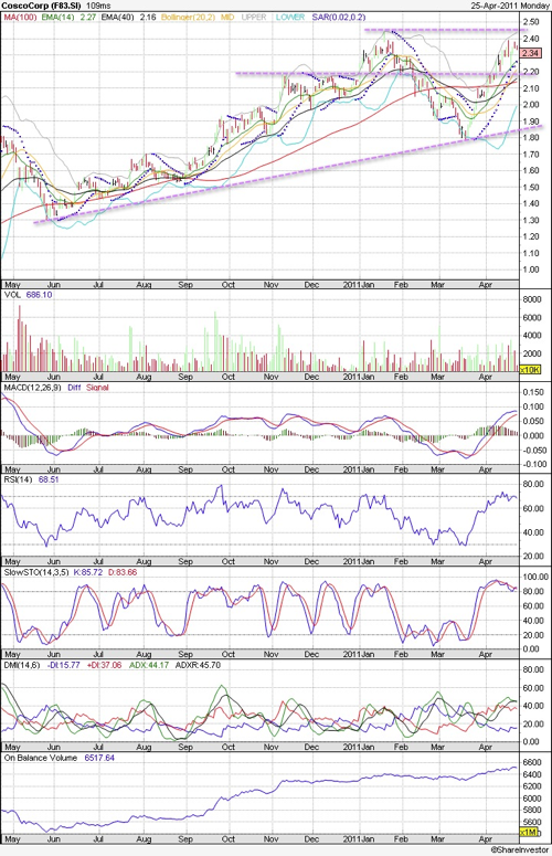 20110425 - Cosco Technical Chart