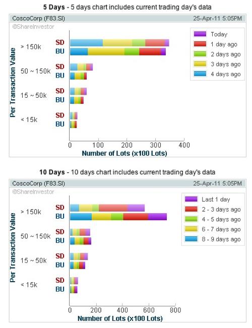 20110425 - Cosco Volume Chart