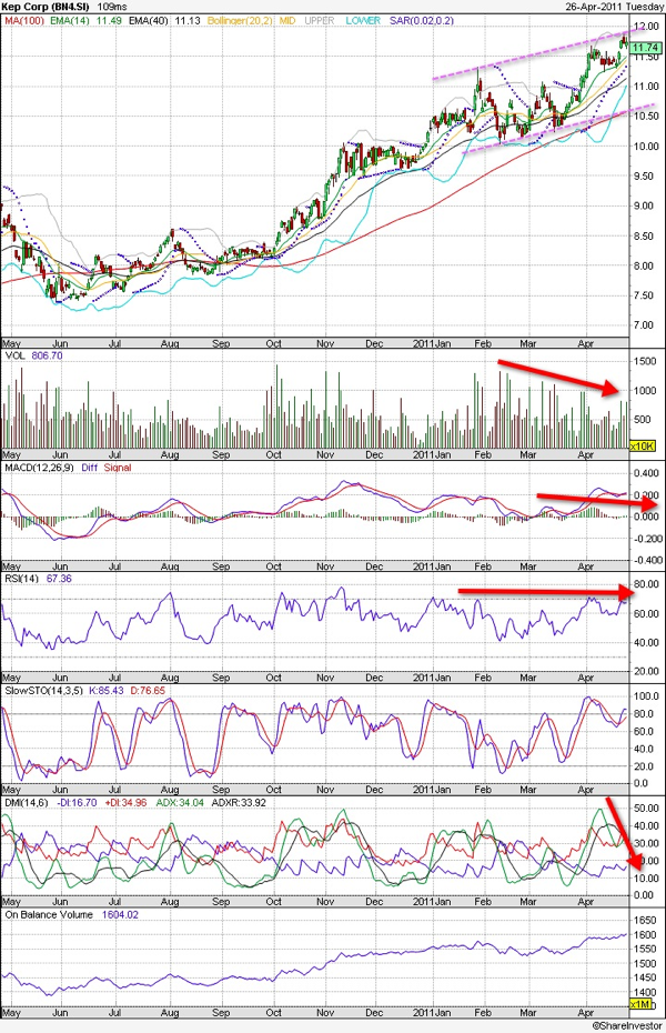 20110427 - KepCorp Technical Chart