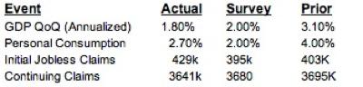 20110429 - US Economic Data for April 2011