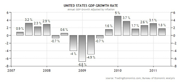 20110429 - US GDP trend