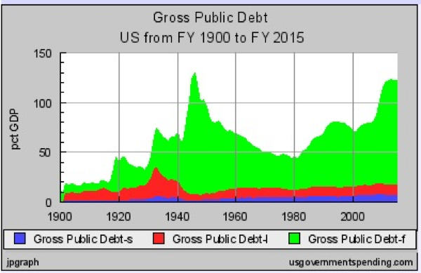 20110429 - US Government Debts Historical Chart