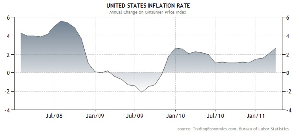 20110429 - US Inflation Rate Graph