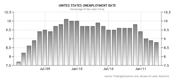 20110429 - US Unemployment Rate Graph