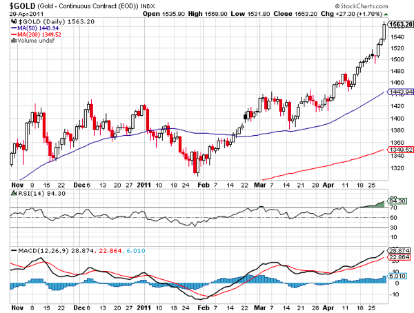 20110502 - Gold Prices - Technical Chart