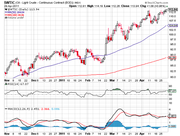 20110502 - Light Crude Prices - Technical Chart