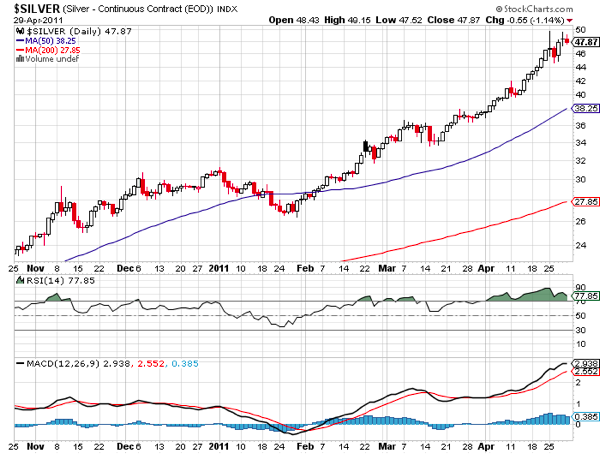 20110502 - Silver Prices - Technical Charts