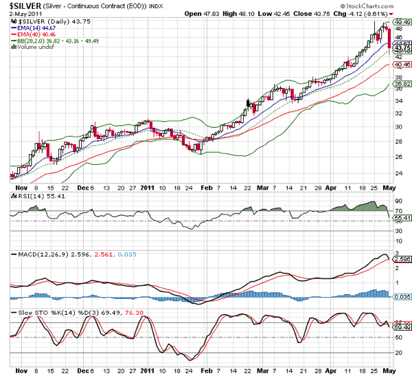 20110503 - Silver Prices - Technical Analysis