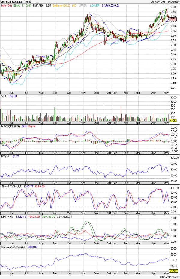 20110506 - Starhub Prices - Technical Analysis