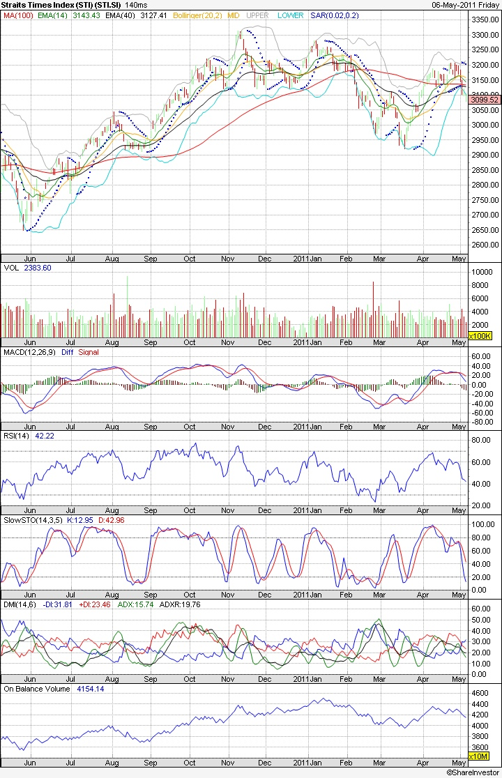 Straits Times Index after Singapore Elections 2011 | Technical Analysis | Stock Market