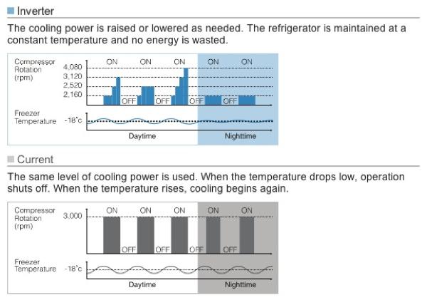 20110509 - Refridgerator Invertor Technology