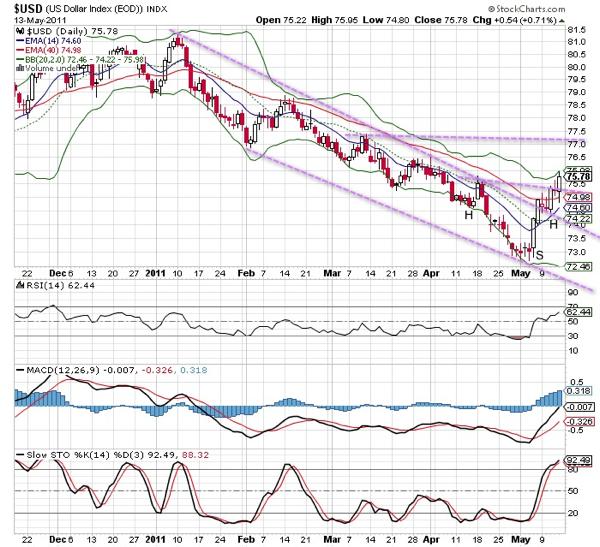 20110514 - USD Index
