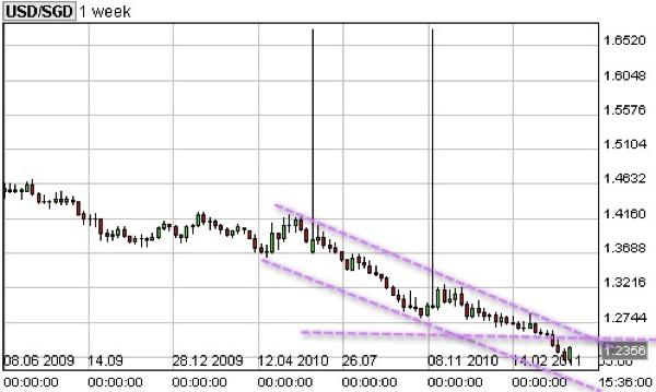 20110514 - USD SGD