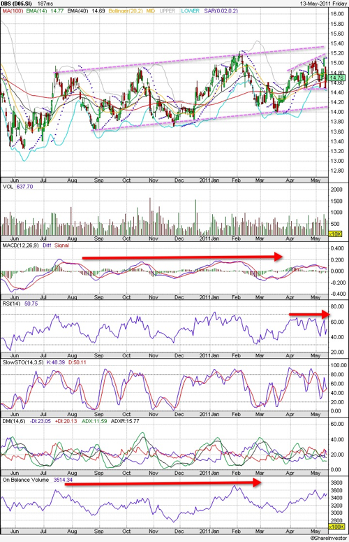 20110515 - DBS Stock - Technical Chart