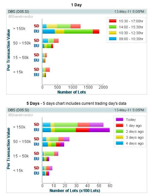 20110515 - DBS Stock - Volume Distribution