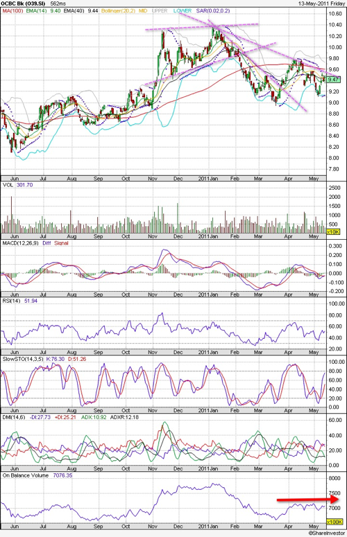 20110515 - OCBC Stock - Technical Analysis