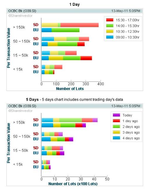20110515 - OCBC Stock - Technical Chart.
