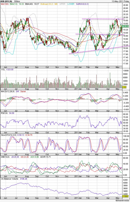 20110515 - UOB Stock - Technical Chart