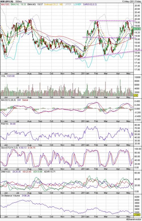 20110515 - UOB Stock - Technical Chart