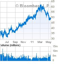 20110516 - Cameron International - Technical Charts 2