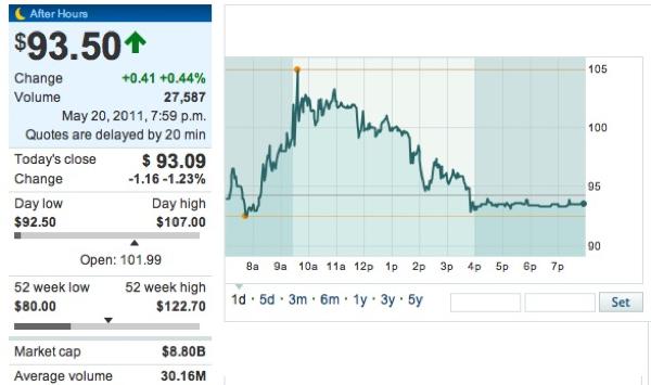 20110517 - LinkedIn - Stock Price