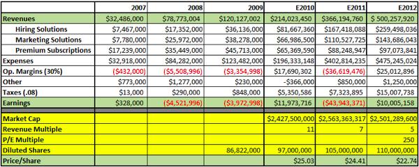20110521 - LinkedIn - Financials 1