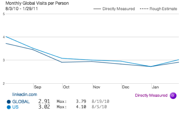 20110521 - LinkedIn - Monthly Visits