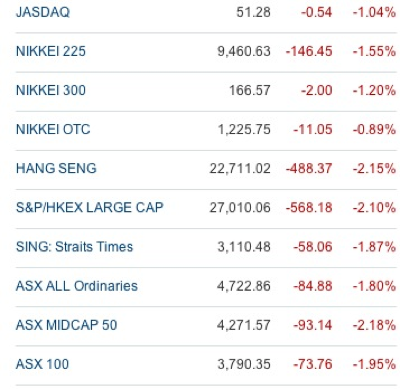 20110523 - Asia Stock Market Indices