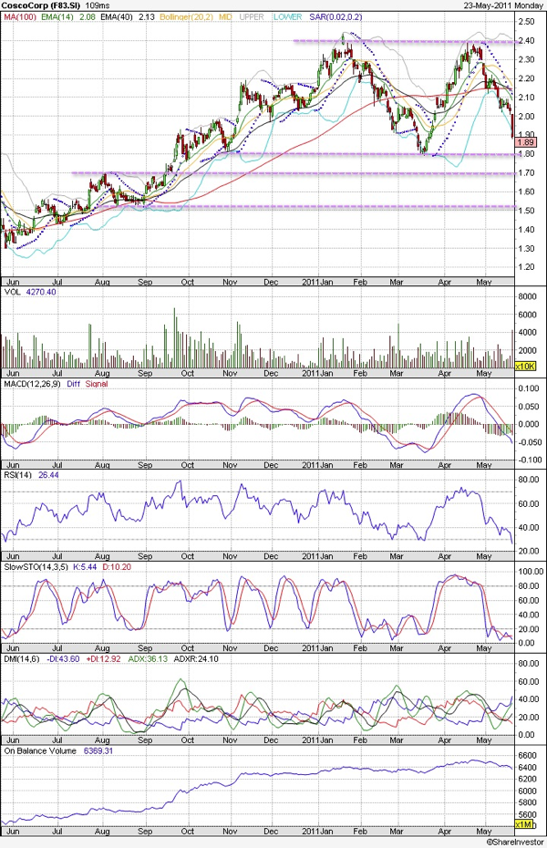 20110523 - Cosco Technical Chart